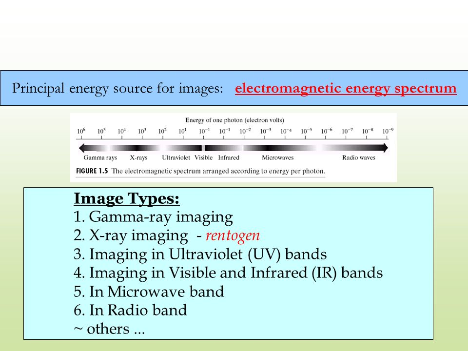 Principal energy source for images: electromagnetic energy spectrum
