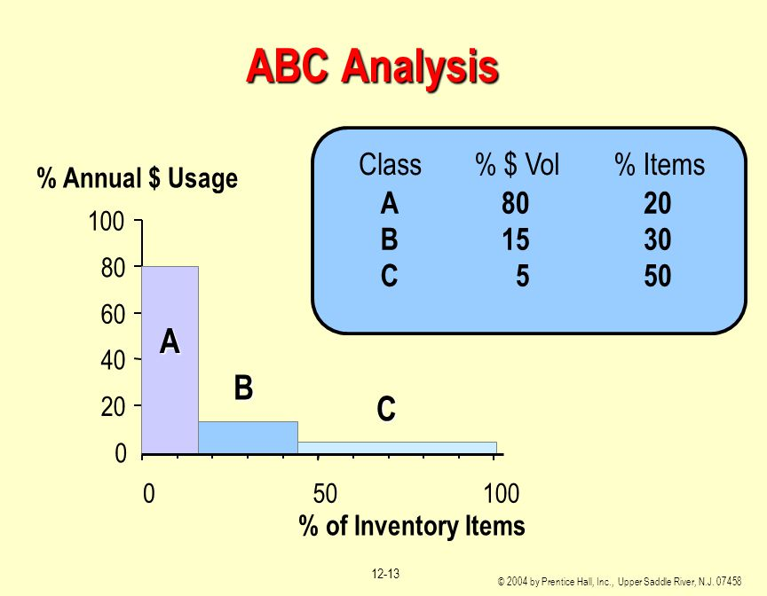 ABC Analysis A B C Class % $ Vol % Items A 80 20 B 15 30 C 5 50