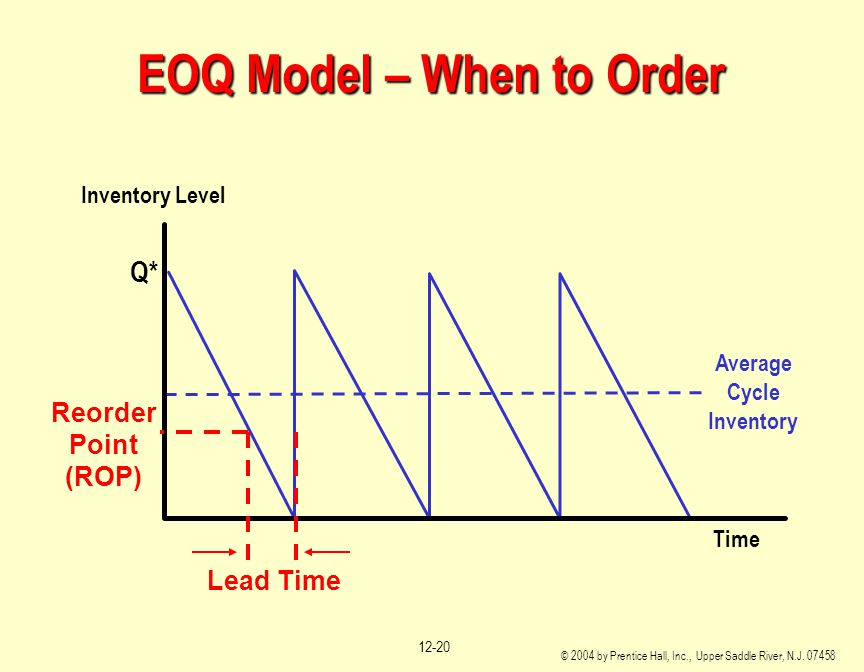 EOQ Model – When to Order