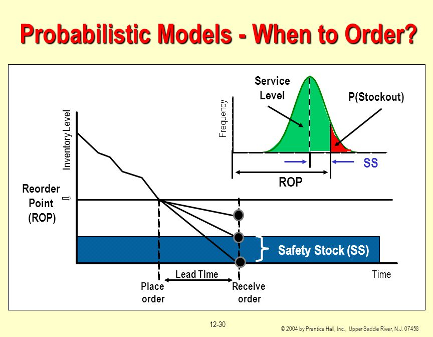 Probabilistic Models - When to Order