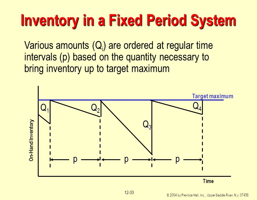 Inventory in a Fixed Period System