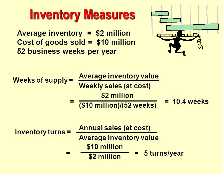 Inventory Measures Average inventory = $2 million
