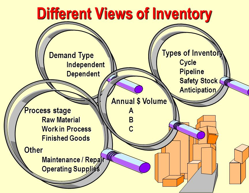 Different Views of Inventory