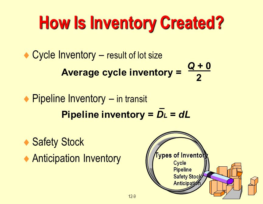 How Is Inventory Created