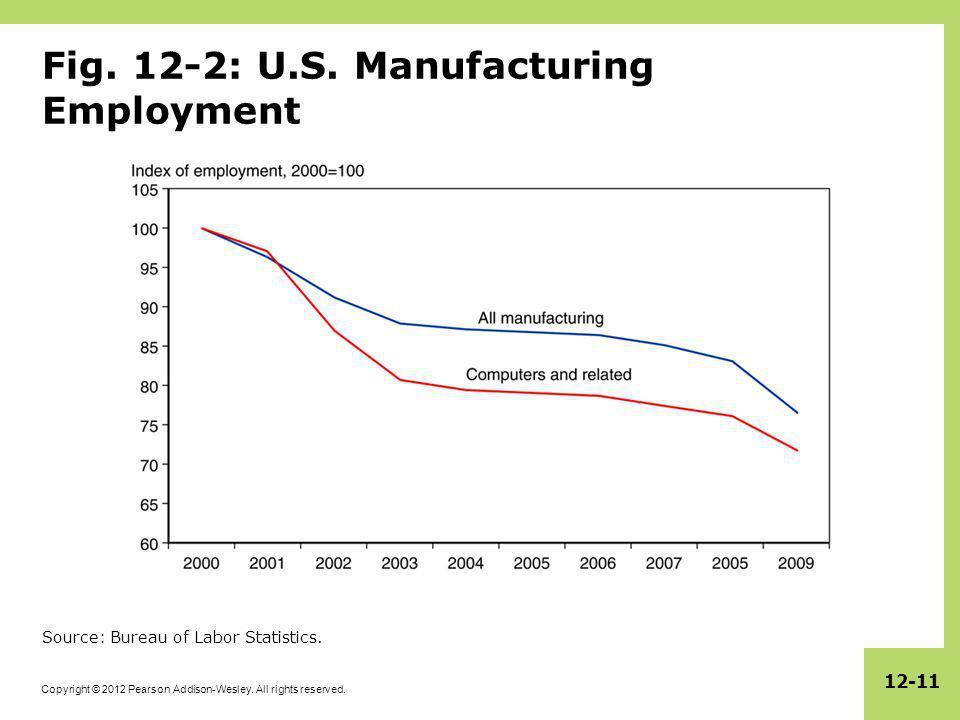 Fig. 12-2: U.S. Manufacturing Employment