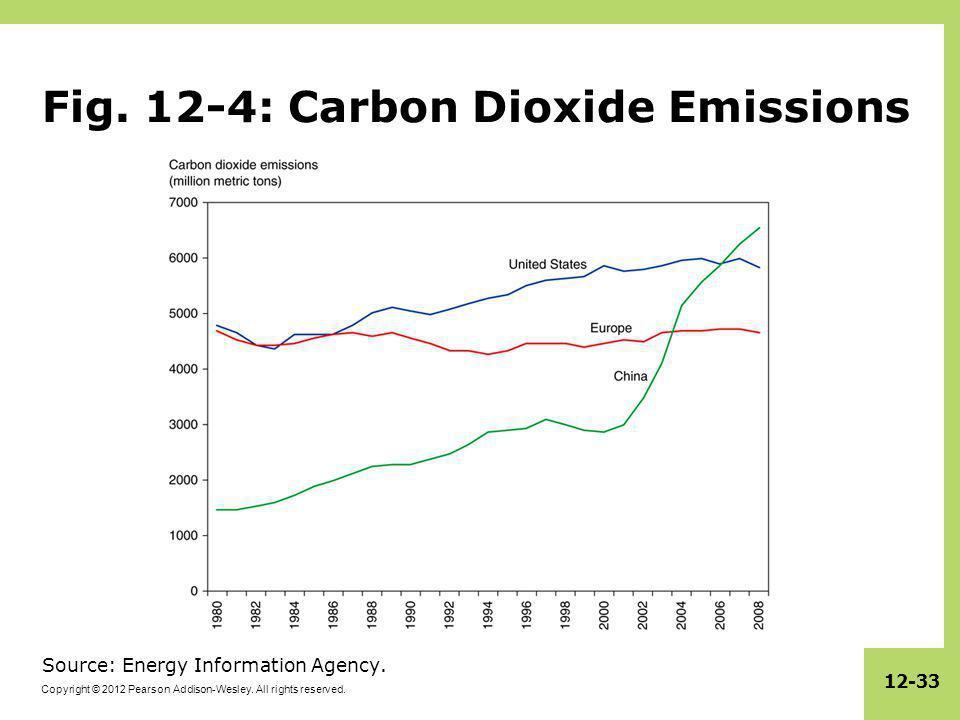 Fig. 12-4: Carbon Dioxide Emissions