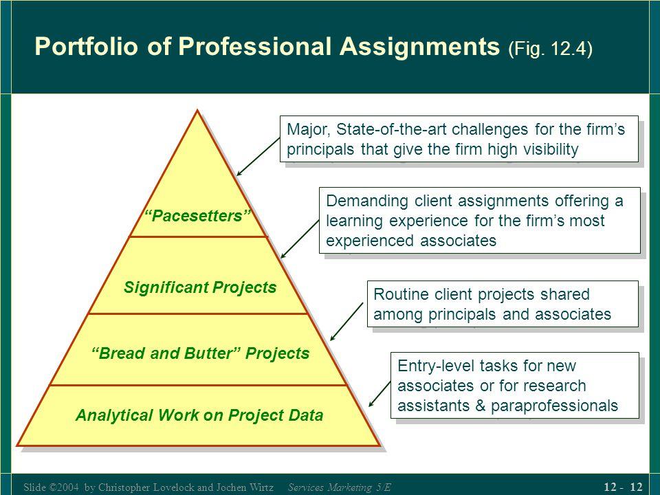 Portfolio of Professional Assignments (Fig. 12.4)