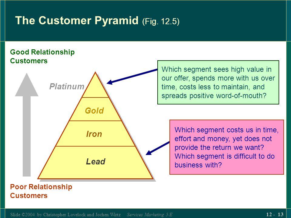 The Customer Pyramid (Fig. 12.5)