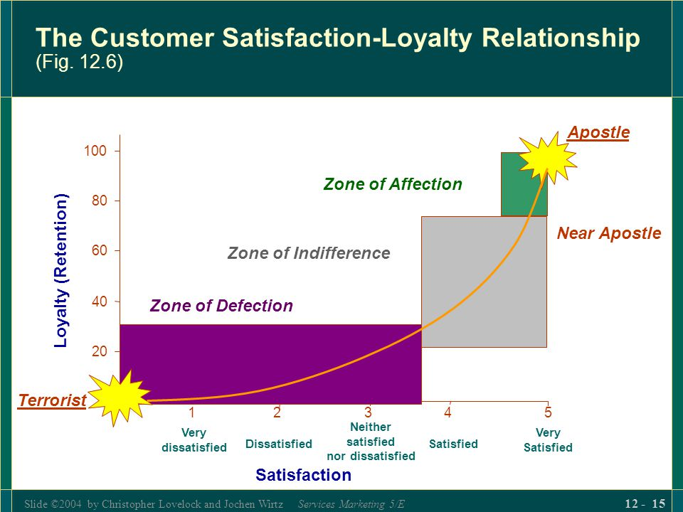 The Customer Satisfaction-Loyalty Relationship (Fig. 12.6)