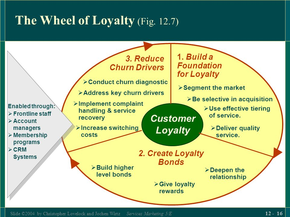 The Wheel of Loyalty (Fig. 12.7)