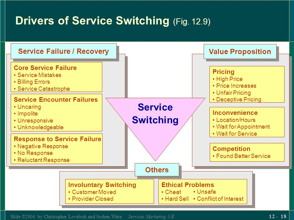 Drivers of Service Switching (Fig. 12.9)
