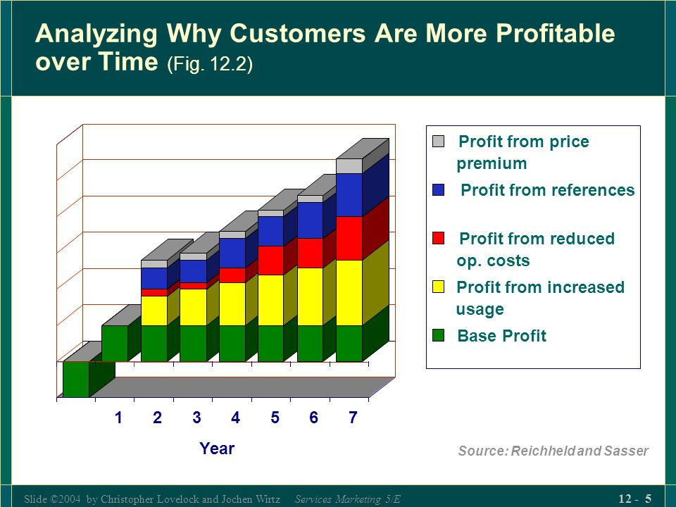 Analyzing Why Customers Are More Profitable over Time (Fig. 12.2)