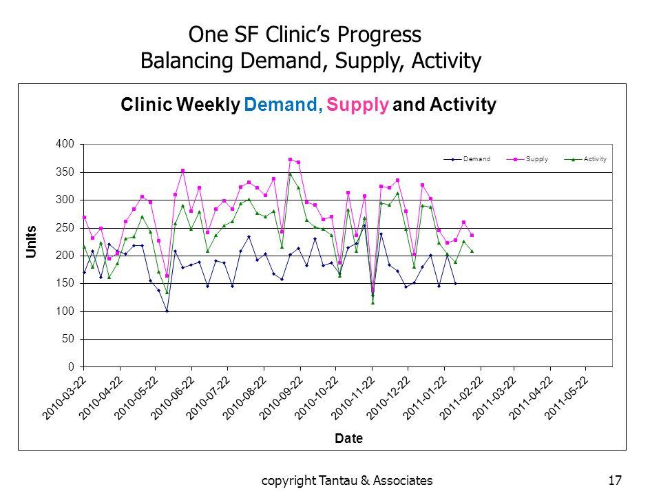 One SF Clinic's Progress Balancing Demand, Supply, Activity