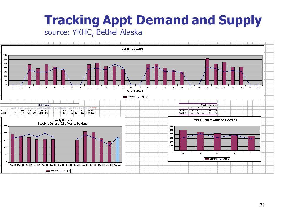 Tracking Appt Demand and Supply source: YKHC, Bethel Alaska