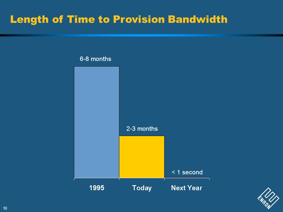 Length of Time to Provision Bandwidth