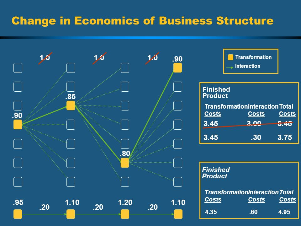 Change in Economics of Business Structure
