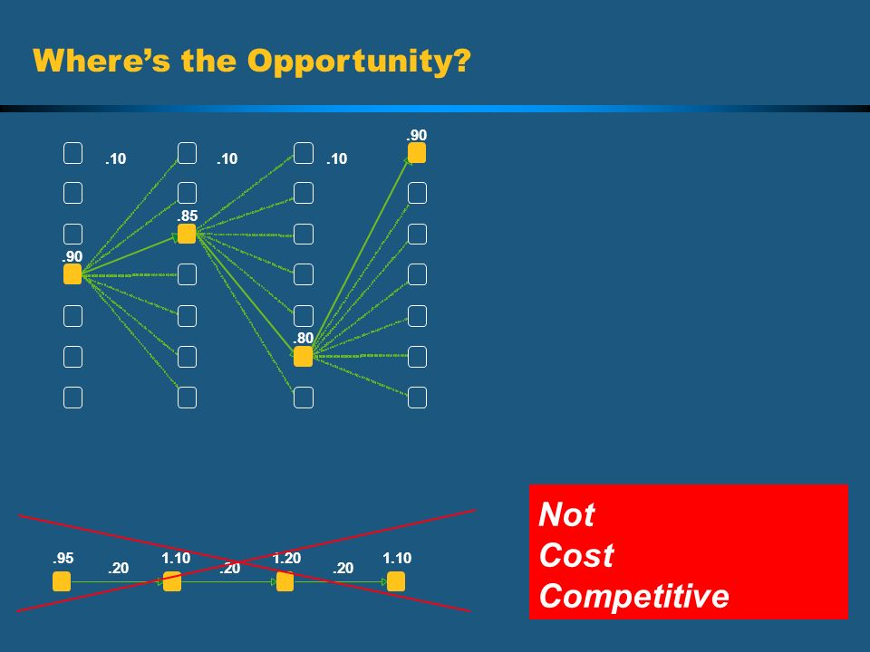 Not Cost Competitive Where's the Opportunity .90 .10 .10 .10 .85 .90