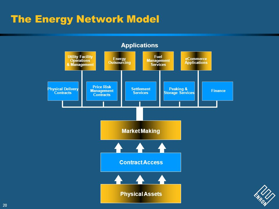 The Energy Network Model