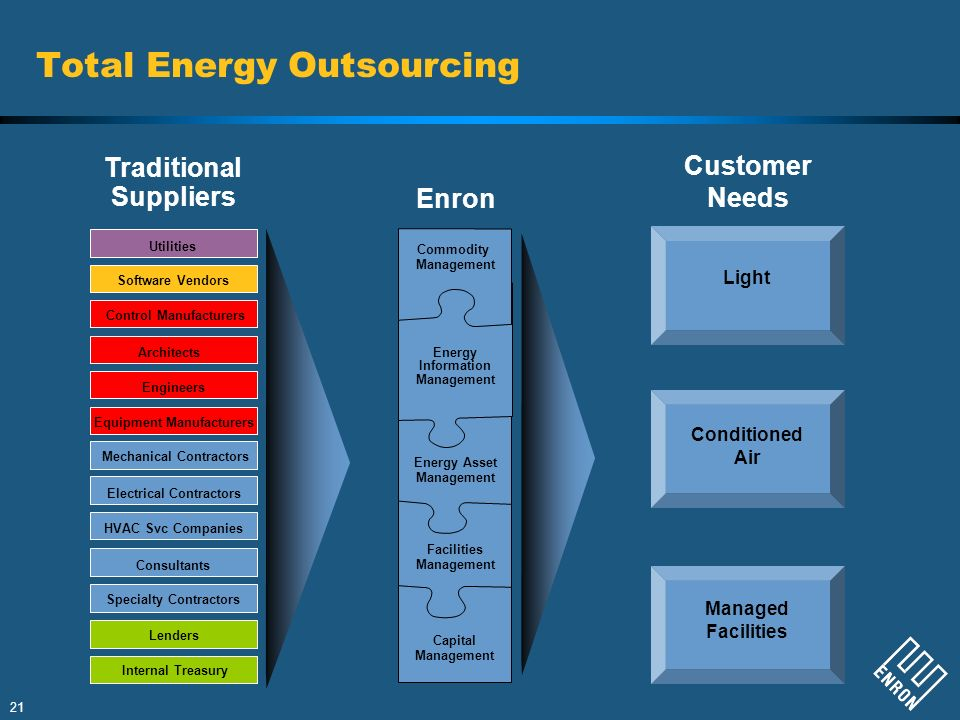 Total Energy Outsourcing