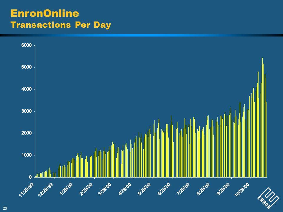 EnronOnline Transactions Per Day