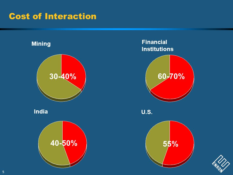Cost of Interaction 30-40% 60-70% 40-50% 55% Financial Mining