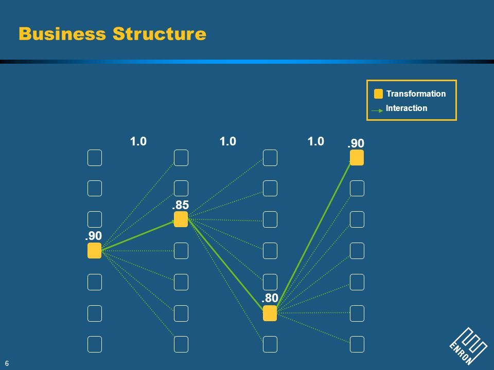 Business Structure 1.0 1.0 1.0 .90 .85 .90 .80 Transformation