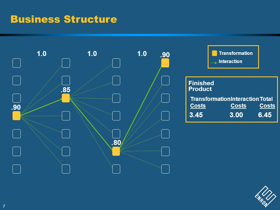 Business Structure 1.0 1.0 1.0 .90 .85 .90 3.45 3.00 6.45 .80 Finished