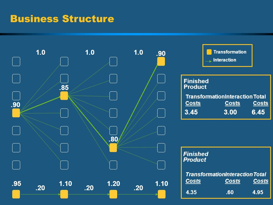 Business Structure 1.0. 1.0. 1.0. Transformation. Interaction. .90. Finished. Product. .85.