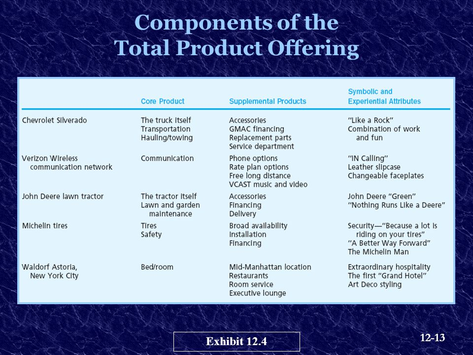 Components of the Total Product Offering