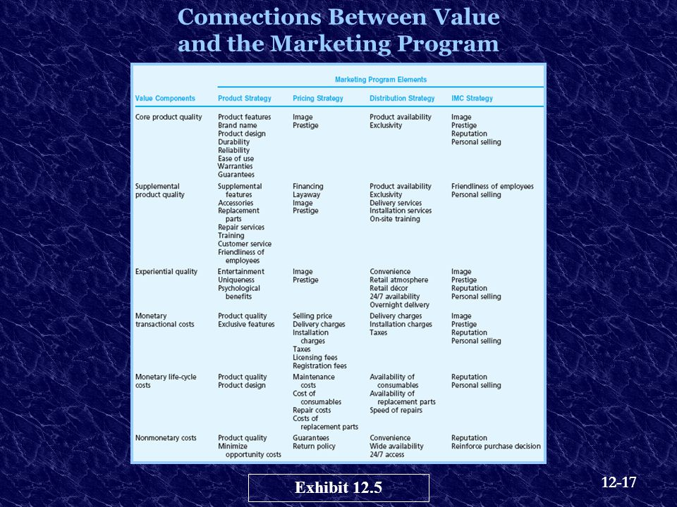 Connections Between Value and the Marketing Program