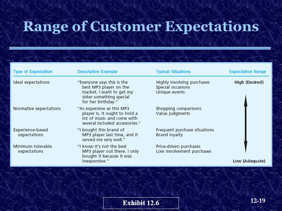 Range of Customer Expectations