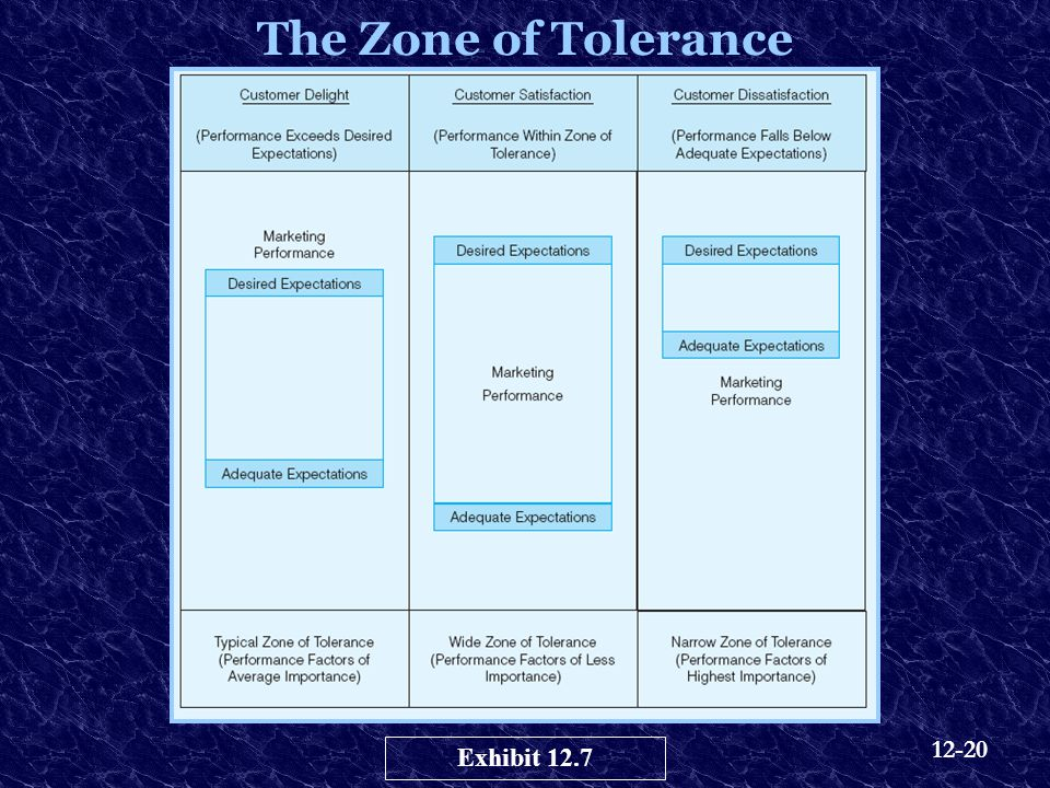 The Zone of Tolerance Exhibit 12.7