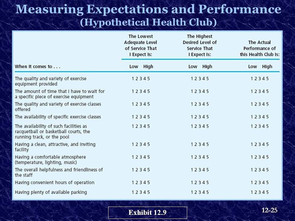 Measuring Expectations and Performance (Hypothetical Health Club)