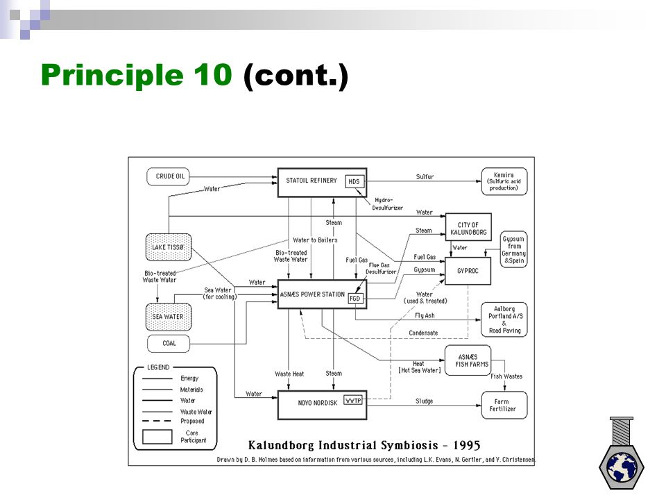 Principle 10 (cont.)