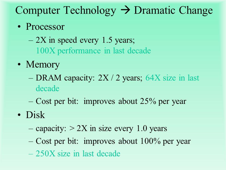 Computer Technology  Dramatic Change