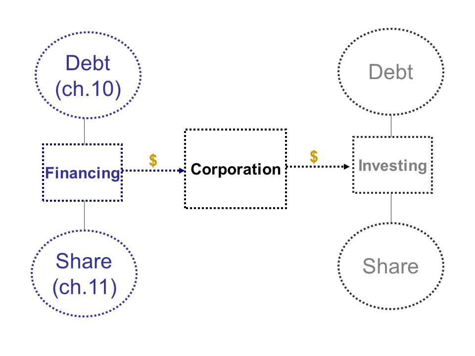Debt Debt (ch.10) Share Share (ch.11) Corporation $ Investing $