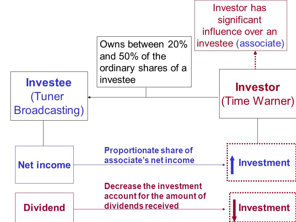 Investor has significant influence over an investee (associate)