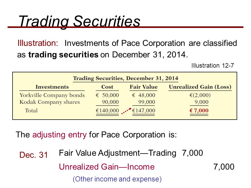 Trading Securities Illustration: Investments of Pace Corporation are classified as trading securities on December 31, 2014.
