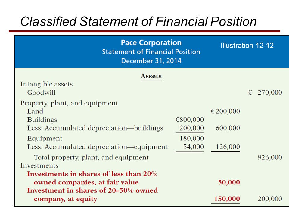 Classified Statement of Financial Position