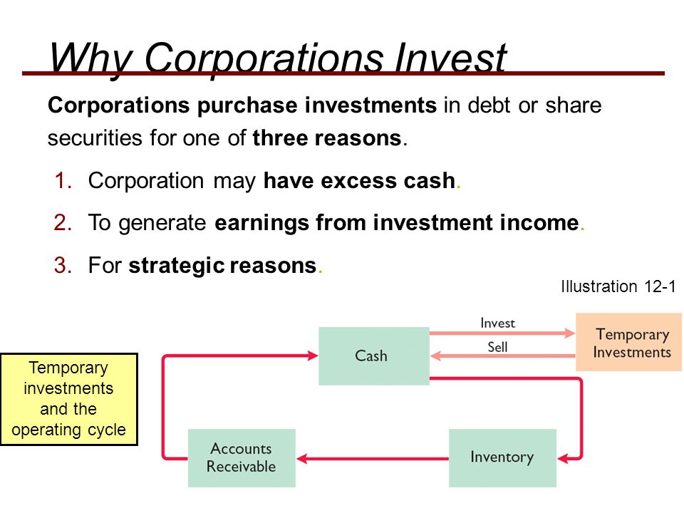 Temporary investments and the operating cycle