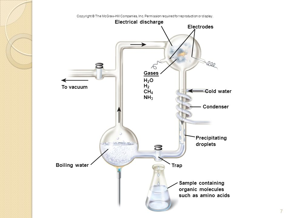 Electrical discharge Electrodes Gases H2O To vacuum H2 CH4 Cold water