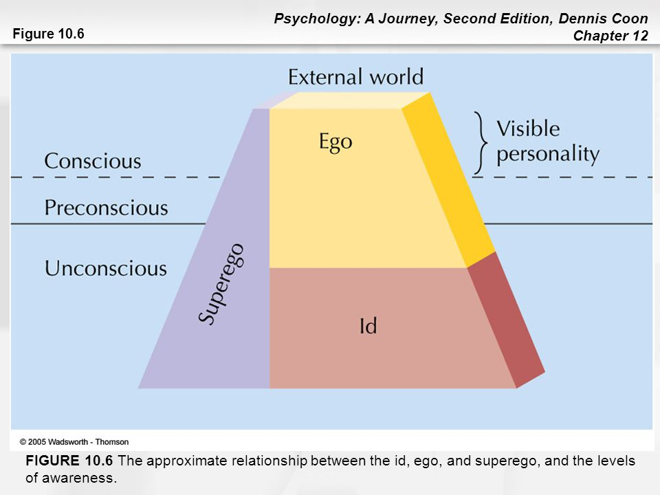 Figure 10.6 FIGURE 10.6 The approximate relationship between the id, ego, and superego, and the levels of awareness.