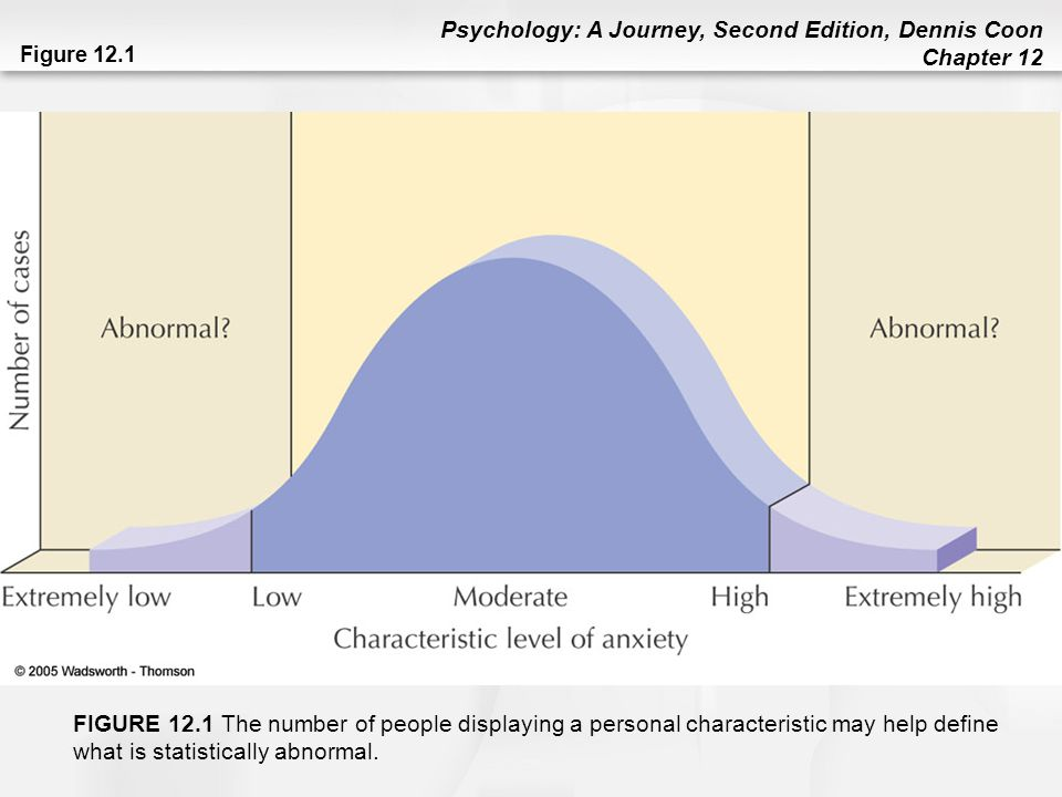 Figure 12.1 FIGURE 12.1 The number of people displaying a personal characteristic may help define what is statistically abnormal.