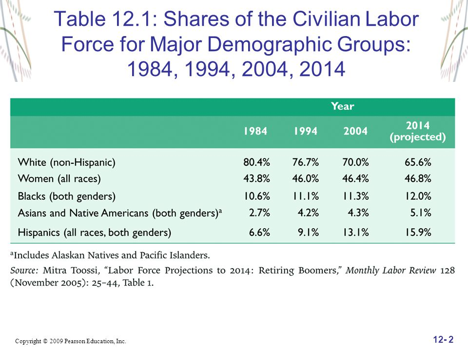 Table 12.1: Shares of the Civilian Labor Force for Major Demographic Groups: 1984, 1994, 2004, 2014