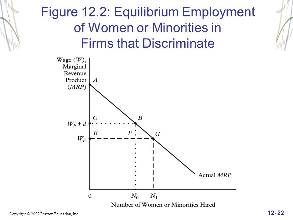 Figure 12.2: Equilibrium Employment of Women or Minorities in Firms that Discriminate