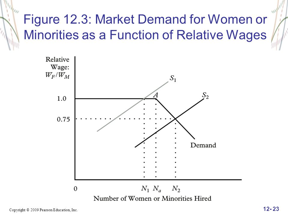 Figure 12.3: Market Demand for Women or Minorities as a Function of Relative Wages