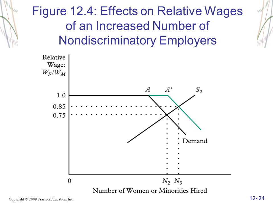Figure 12.4: Effects on Relative Wages of an Increased Number of Nondiscriminatory Employers
