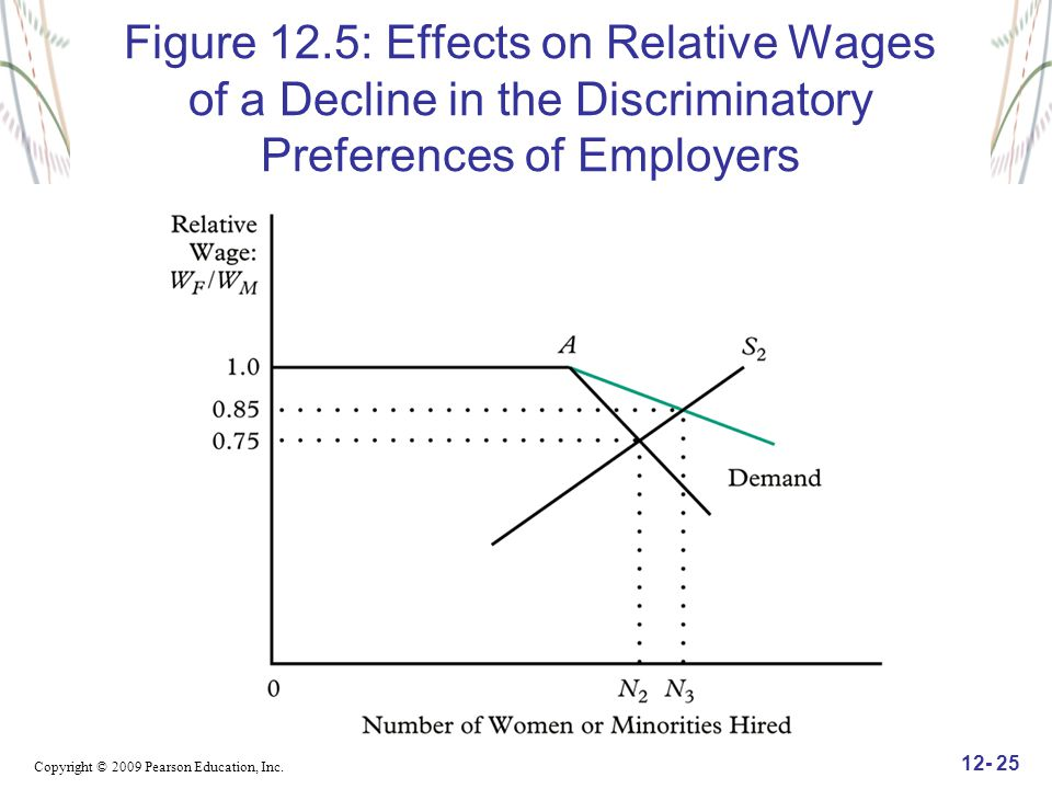 Figure 12.5: Effects on Relative Wages of a Decline in the Discriminatory Preferences of Employers