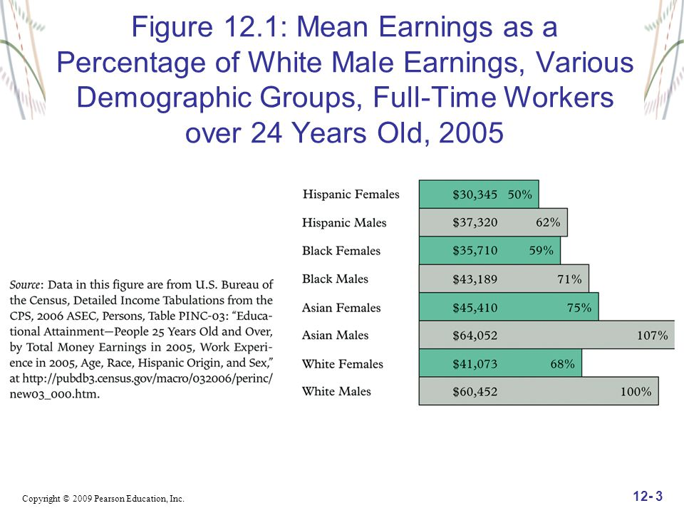 Figure 12.1: Mean Earnings as a Percentage of White Male Earnings, Various Demographic Groups, Full-Time Workers over 24 Years Old, 2005