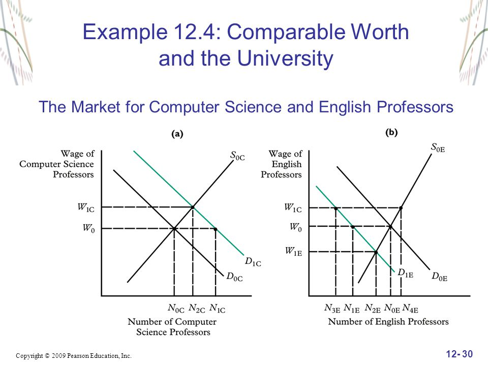 Example 12.4: Comparable Worth and the University The Market for Computer Science and English Professors